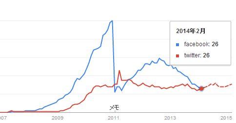 Twitter&Facebook 検索数比較