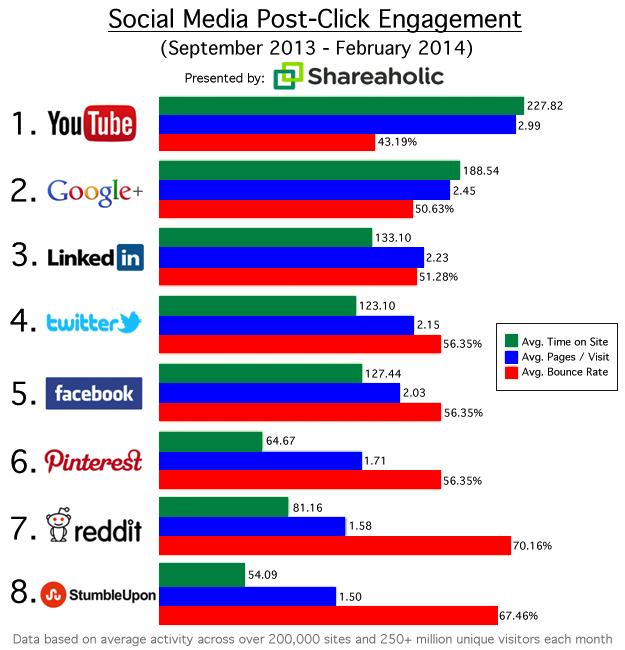 ソーシャルメディアからのアクセス調査